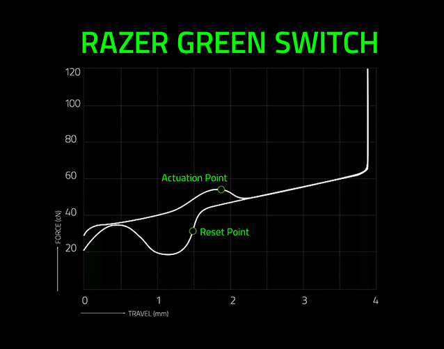 Razer Mechanical Switches | Razer