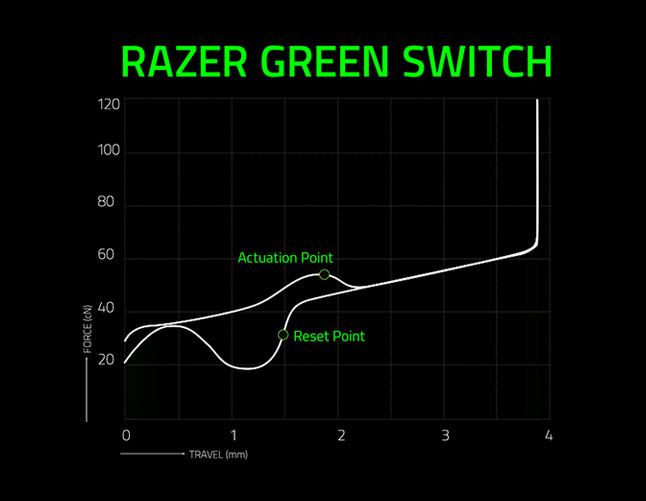razer green switch graph 37